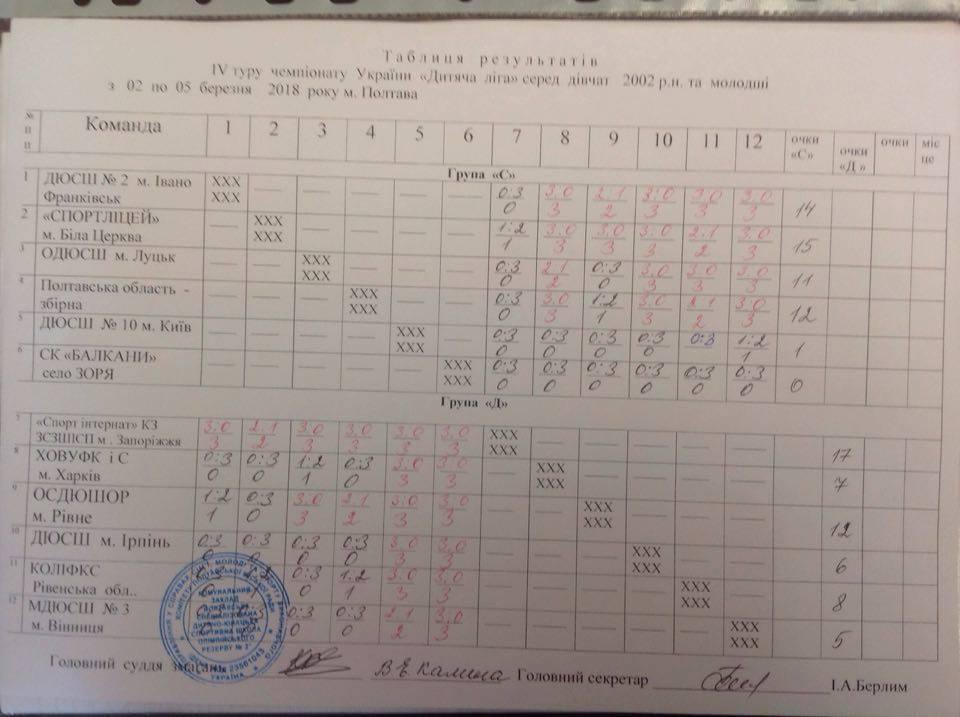 dityacha-liga-poltava-table-201803.jpg (66.45 Kb)