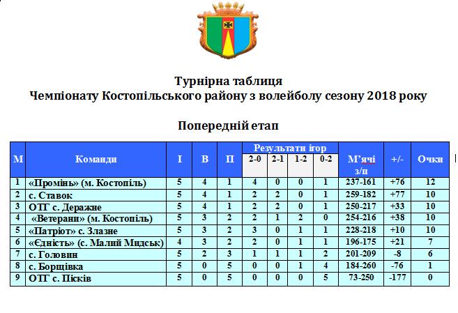 kostopil-rn-table-3t-20181126.png (37.35 Kb)