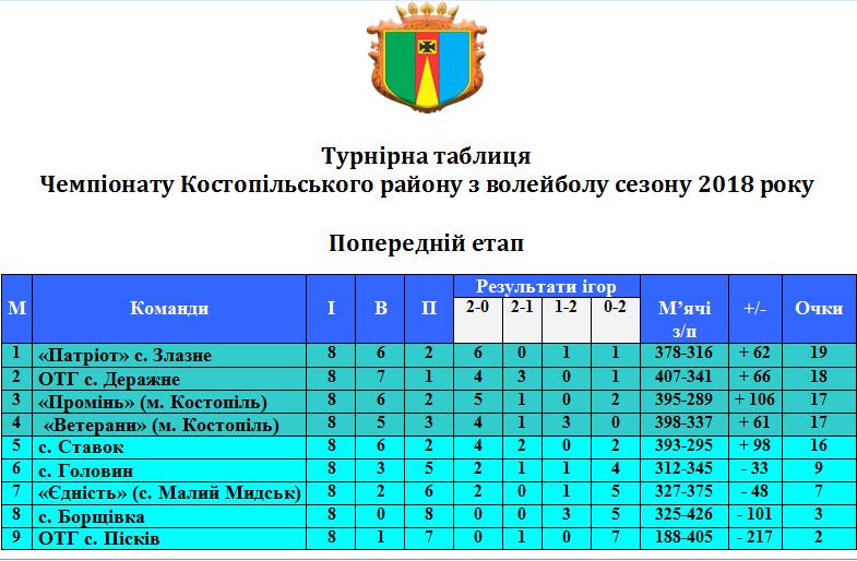 kostopil-rn-table-tur5-2018-2019.png (.73 Kb)
